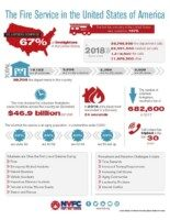 1028874_Fire_Service_US-infographic