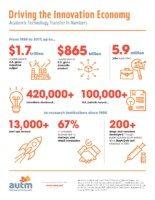 1031391_AUTM_Infographic (1)